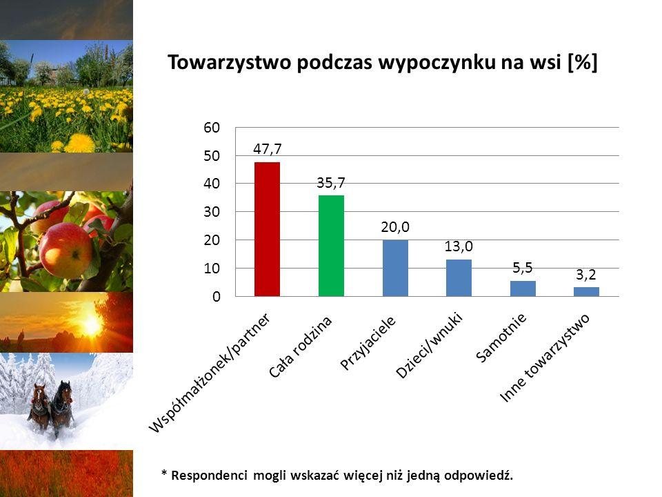 Towarzystwo podczas wypoczynku na wsi [%]